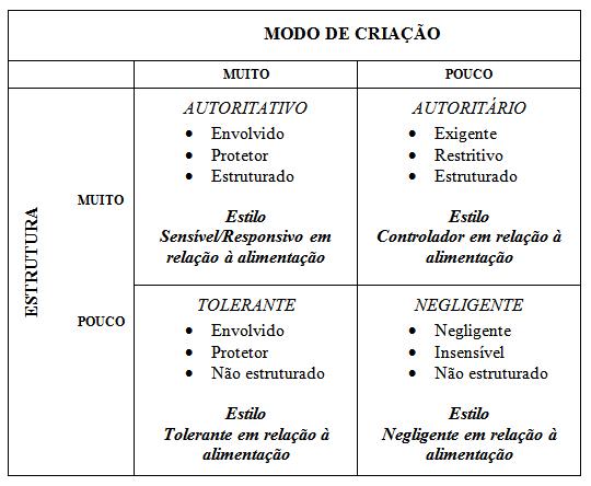 Modelos de comportamento parental e estilos de alimentação